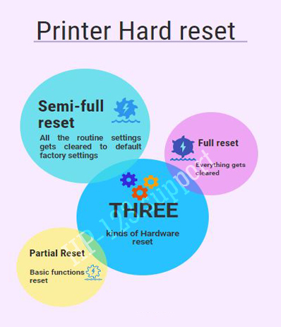 123-HP-printer-hard-reset